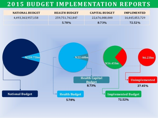 NATIONAL BUDGET HEALTH BUDGET CAPITAL BUDGET IMPLEMENTED 4,493,363,957,158 259,751,742,847 22,676,000,000 16,445,053,729 5...