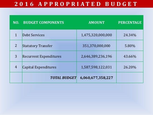 Health sector 2016 budget performance Slide 2