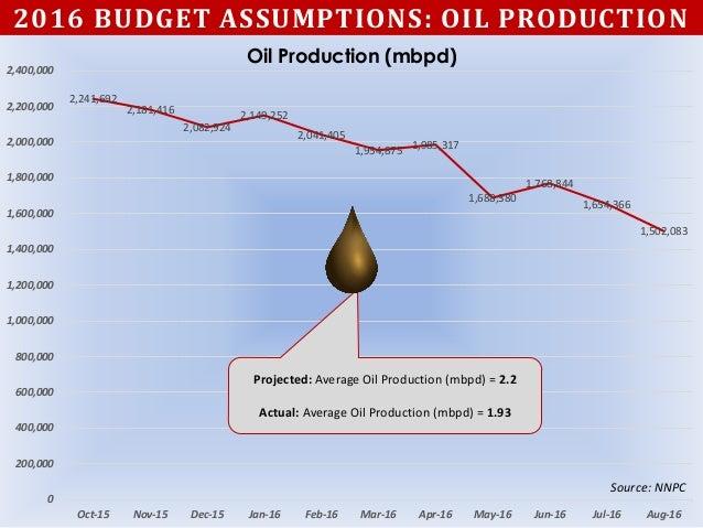 2016 BUDGET ASSUMPTIONS: OIL PRODUCTION 2,241,692 2,181,416 2,082,924 2,149,252 2,041,405 1,954,875 1,985,317 1,688,380 1,...