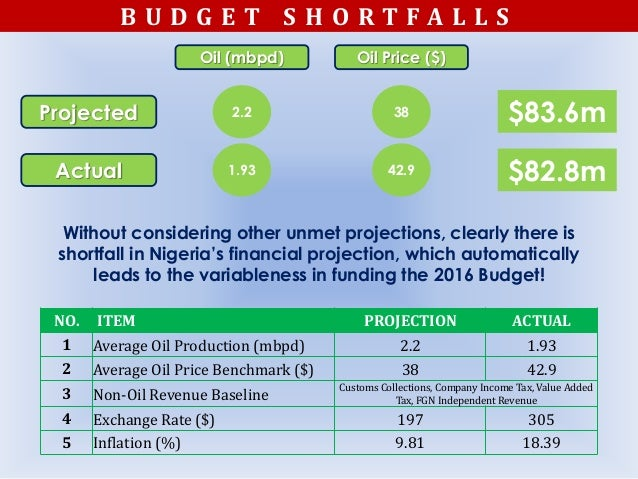 B U D G E T S H O R T F A L L S NO. ITEM PROJECTION ACTUAL 1 Average Oil Production (mbpd) 2.2 1.93 2 Average Oil Price Be...
