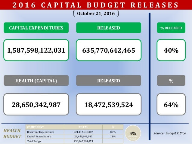 CAPITAL EXPENDITURES 1,587,598,122,031 RELEASED 635,770,642,465 RELEASEDHEALTH (CAPITAL) 28,650,342,987 RELEASED 18,472,53...
