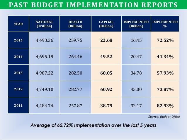 YEAR NATIONAL (Trillion) HEALTH (Billion) CAPITAL (Billion) IMPLEMENTED (Billion) IMPLEMENTED % 2015 4,493.36 259.75 22.68...