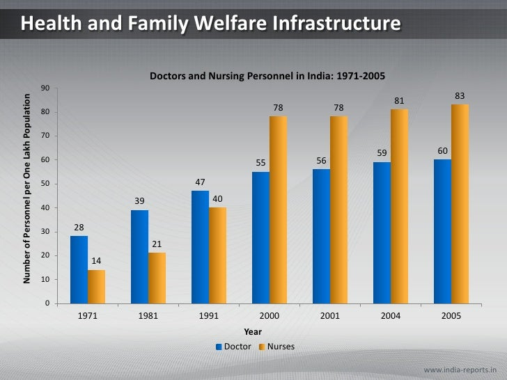 Health and Family Welfare Infrastructure<br />www.india-reports.in<br />