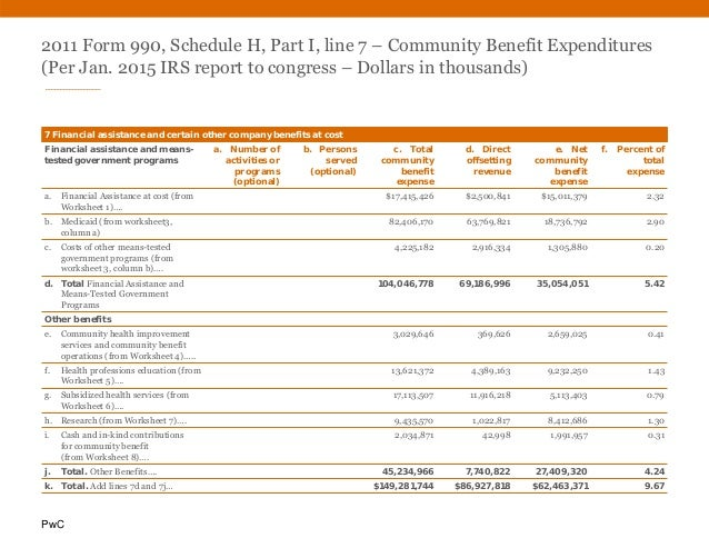 PwC 2011 Form 990, Schedule H, Part I, line 7 – Community Benefit Expenditures (Per Jan. 2015 IRS report to congress – Dol...