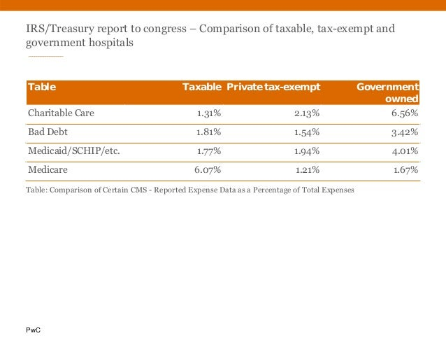 PwC IRS/Treasury report to congress – Comparison of taxable, tax-exempt and government hospitals Table Taxable Private tax...