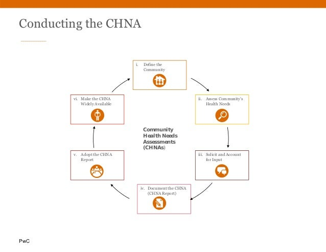 PwC Conducting the CHNA i. Define the Community vi. Make the CHNA Widely Available v. Adopt the CHNA Report iv. Document t...