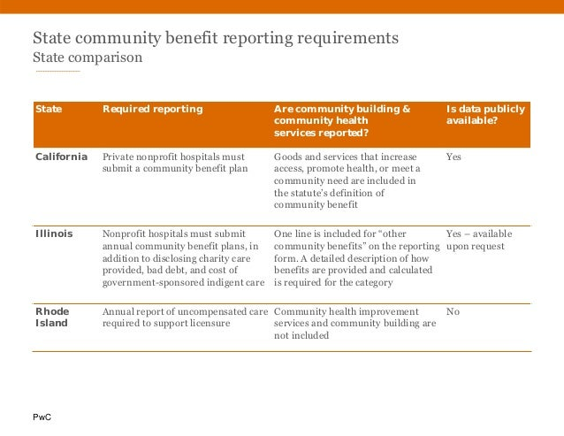 PwC State community benefit reporting requirements State comparison State Required reporting Are community building & comm...