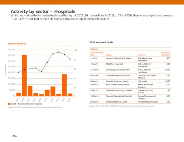 PwC Activity by sector – Hospitals While hospital deal volume declined since the high of 2012 (94 transactions in 2012 to ...