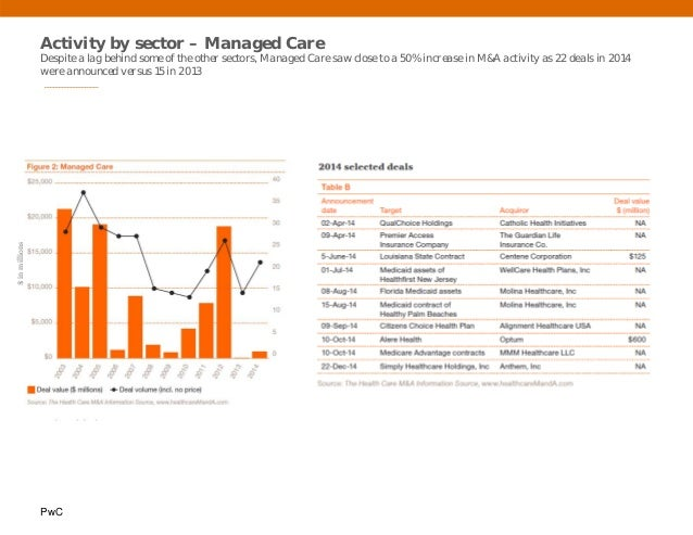PwC Activity by sector – Managed Care Despite a lag behind some of the other sectors, Managed Care saw close to a 50% incr...