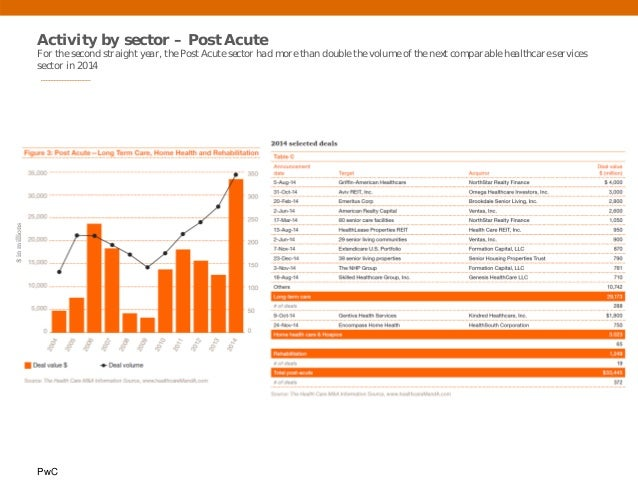 PwC Activity by sector – Post Acute For the second straight year, the Post Acute sector had more than double the volume of...