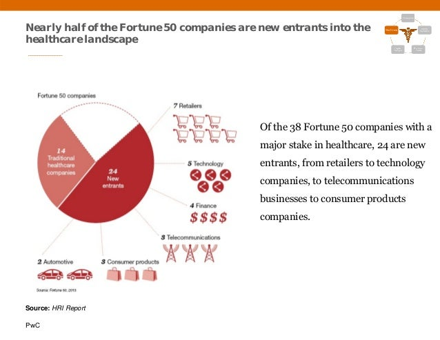 PwC Nearly half of the Fortune 50 companies are new entrants into the healthcare landscape Of the 38 Fortune 50 companies ...