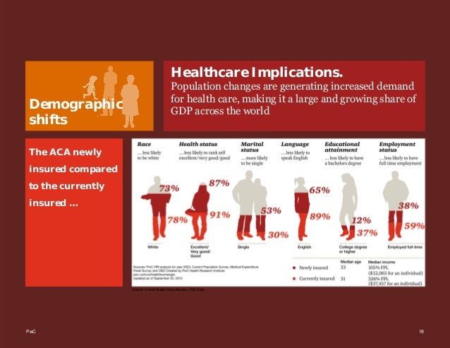 PwC 19 Demographic shifts Healthcare Implications. Population changes are generating increased demand for health care, mak...