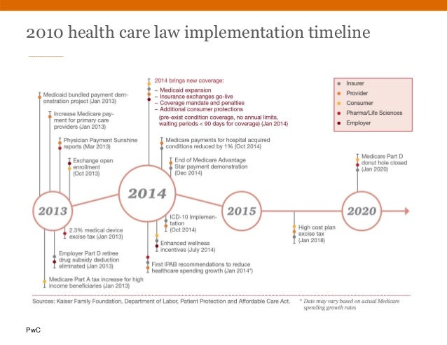 PwC 2010 health care law implementation timeline
