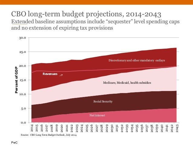"""PwC CBO long-term budget projections, 2014-2043 Extended baseline assumptions include """"sequester"""" level spending caps and ..."""