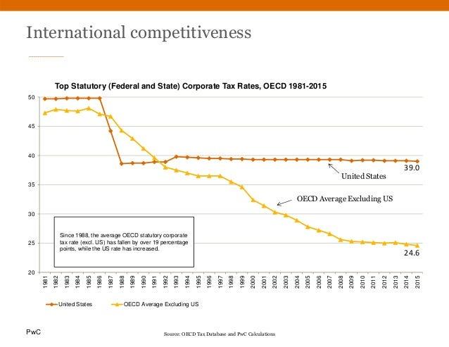 PwC International competitiveness 20 25 30 35 40 45 50 1981 1982 1983 1984 1985 1986 1987 1988 1989 1990 1991 1992 1993 19...