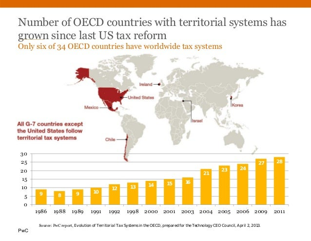 PwC Number of OECD countries with territorial systems has grown since last US tax reform Only six of 34 OECD countries hav...