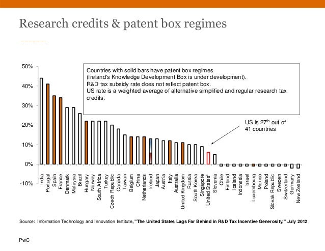 PwC Research credits & patent box regimes -10% 0% 10% 20% 30% 40% 50% India Portugal Spain France Denmark Malaysia Brazil ...