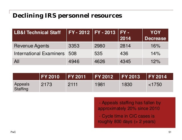Declining IRS personnel resources LB&I Technical Staff FY - 2012 FY - 2013 FY - 2014 YOY Decrease Revenue Agents 3353 2980...