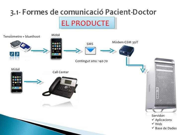 Contingut sms: 140-70 Tensiòmetre + bluethoot Mòbil SMS Mòbil Call Center Mòdem GSM 35iT <ul><li>Servidor: </li></ul><ul><...