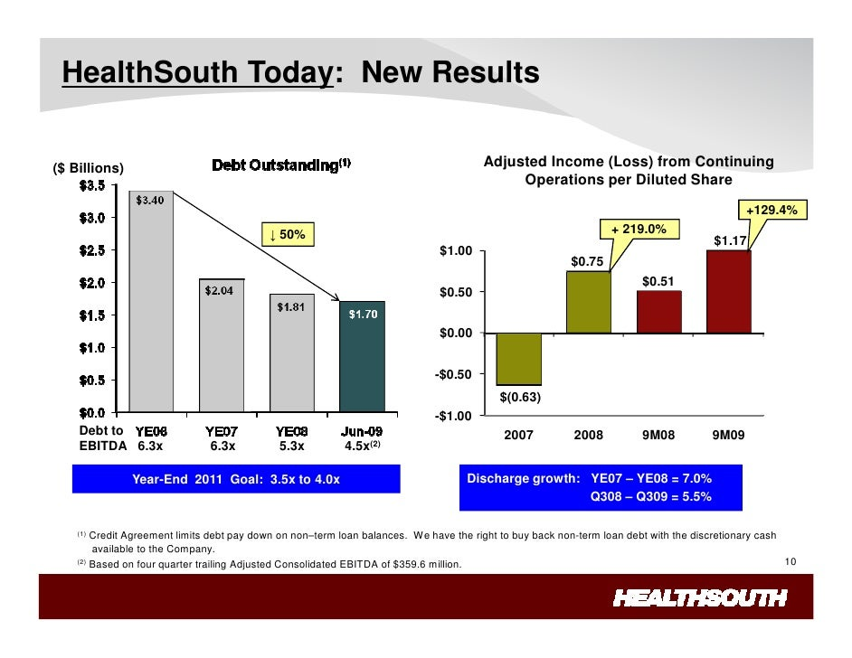healthsouth scandal HealthSouth Lessons Learned