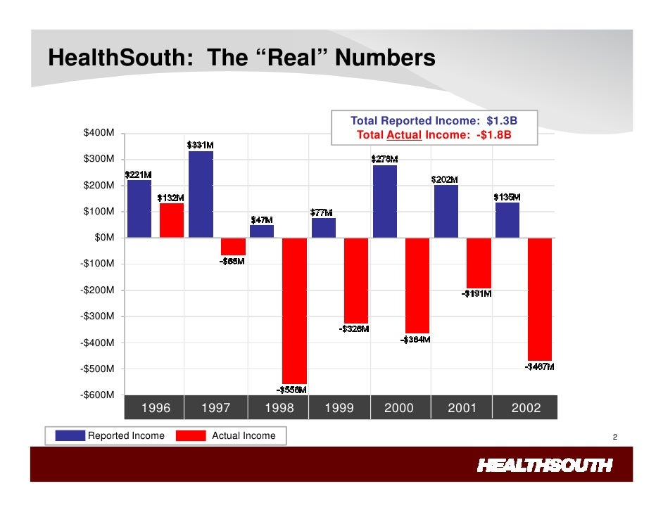 healthsouth accounting fraud