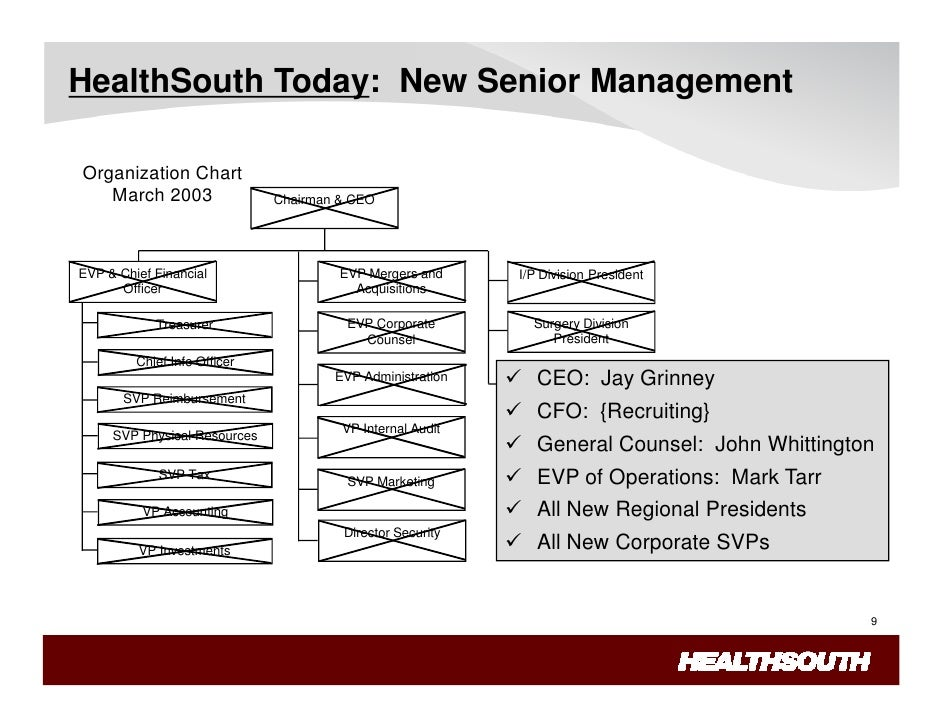 lessons learned from the healthsouth fraud Readbag users suggest that microsoft word - fraud - healthsouth case  beam had learned that he should  the story at healthsouth most of the lessons are obvious.