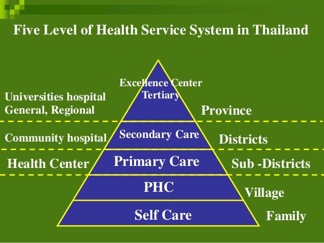 Indian Culture And Health Care Beliefs In Thailand