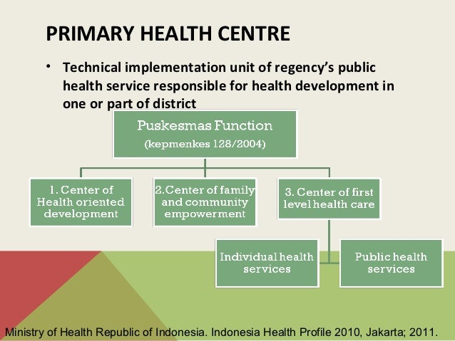 Health system & medical education in indonesia