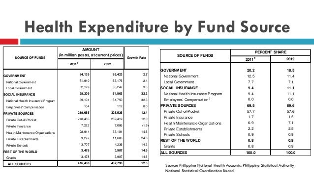 an overview on health care system budget Health systems and infrastructure office of health care quality 14,962 19,138 19,504 366 19% department of health and mental hygiene budget overview: general funds only fiscal 2014-2016 ($ in thousands) actual 2014 working.