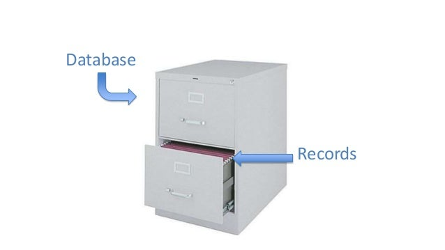 Database Access Control Records
