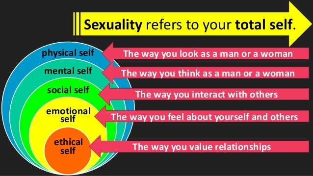 MAPEH 8 (Health 1st Quarter) - Gender & Human Sexuality