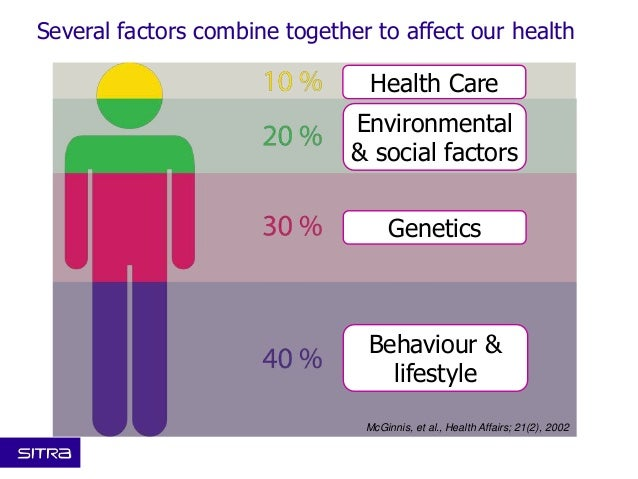 factors thata effect health and well being essay There are several factors that positively influence the health and well-being positively affected the individual's health factors can affect a child's.