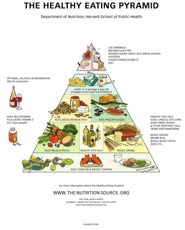 Healthy eating-pyramid-handout