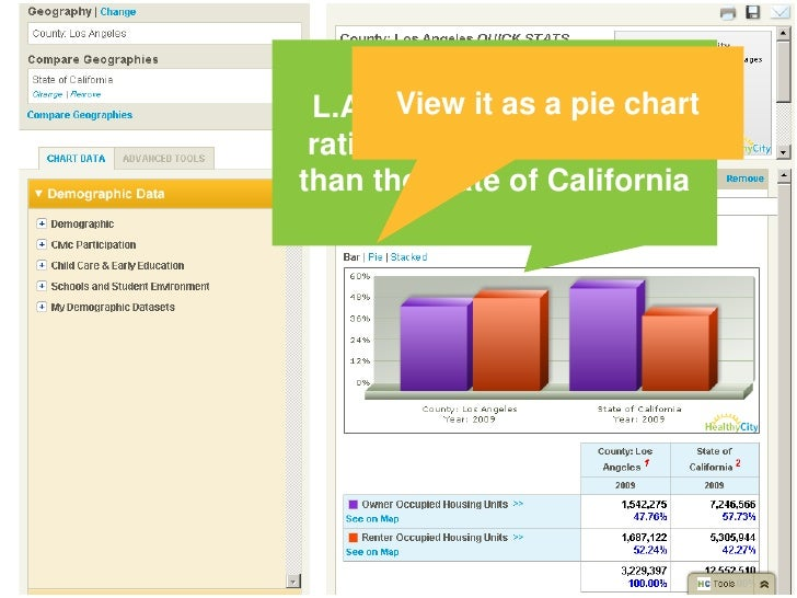 How does this compare to the state of California?<br />Of the Housing Units in L.A. County:<br />47.76 % are Owner Occupie...