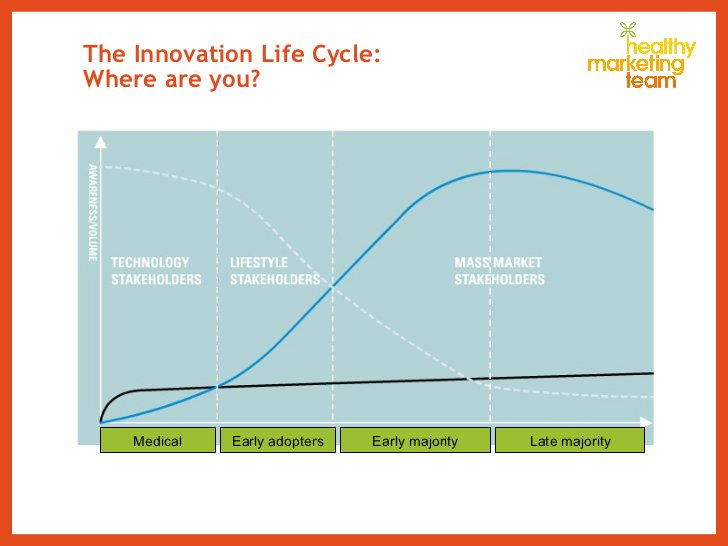 The Innovation Life Cycle: Where are you? Medical Late majority Early majority Early adopters