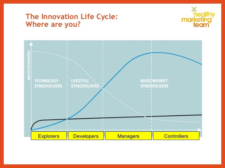 The Innovation Life Cycle: Where are you? Explorers Controllers Managers Developers