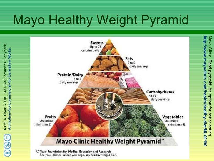 Mayo Healthy Weight Pyramid Clinic