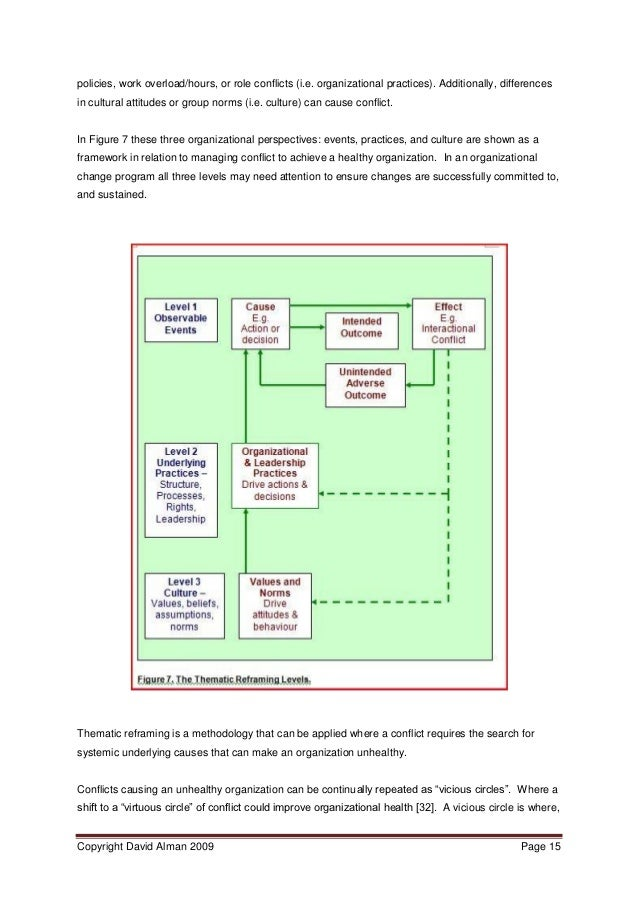 Conflict management in organisations pdf to word