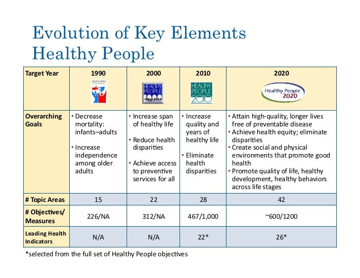 healthy people 2010 2020 Healthy people 2020 structured  what are the healthy people 2020 structured evidence  related to healthy people 2010 objectives what is healthy people 2020.