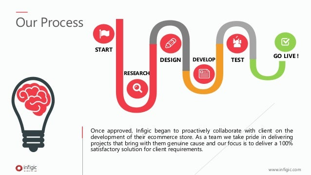 ÝSTART RESEARCH DEVELOPDESIGN TEST GO LIVE ! Once approved, Infigic began to proactively collaborate with client on the de...