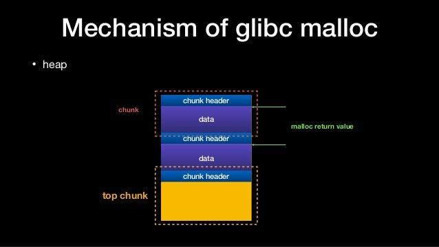 Mechanism of glibc malloc • heap data chunk header chunk header data chunk header top chunk chunk malloc return value