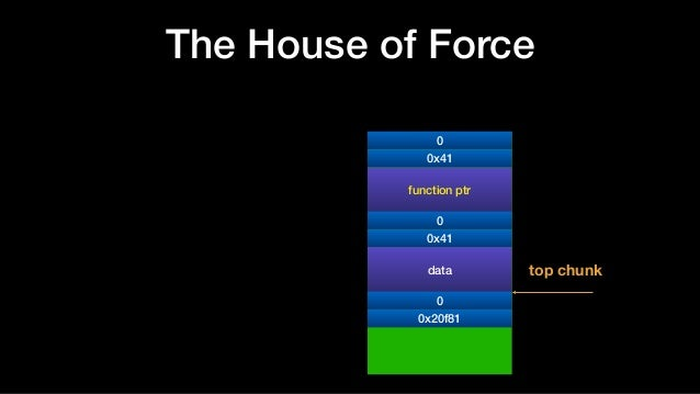 The House of Force 0 function ptr 0 top chunk 0x41 0x41 data 0 0x20f81
