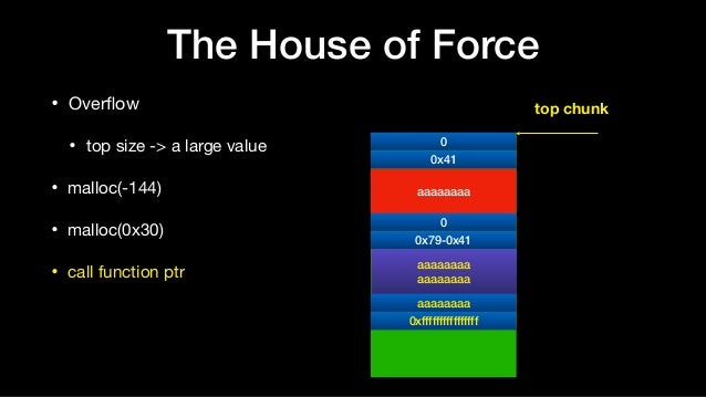 • Overflow  • top size -> a large value  • malloc(-144)  • malloc(0x30)  • call function ptr The House of Force 0 aaaaaaaa ...
