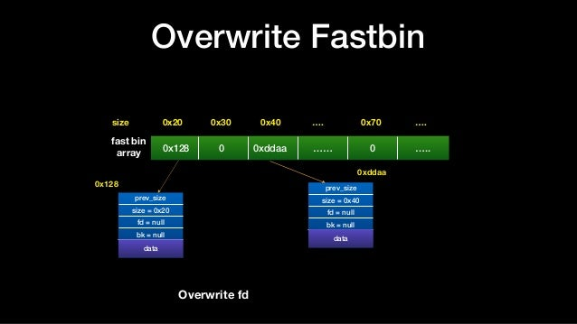 Overwrite Fastbin 0x128 0 0xddaa …… 0 ….. 0x20size 0x30 0x40 …. 0x70 …. prev_size size = 0x20 fd = null bk = null datadata...