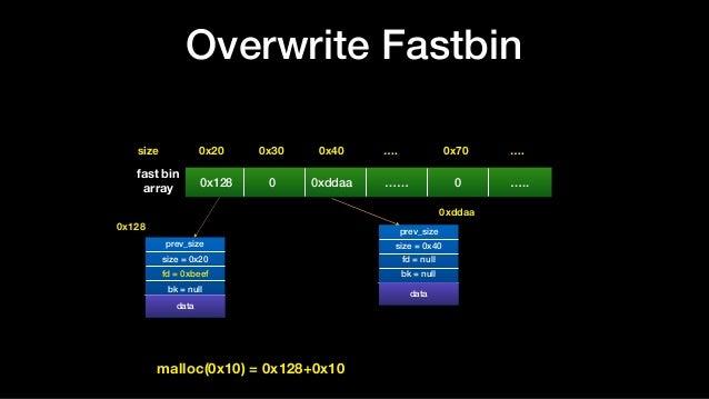 Overwrite Fastbin 0x20size 0x30 0x40 …. 0x70 …. prev_size size = 0x20 fd = 0xbeef bk = null datadata prev_size size = 0x40...