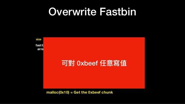 Overwrite Fastbin 0xbeef 0 0xddaa …… 0 ….. 16size 24 32 …. 64 …. prev_size size = 32 fd = null bk = null datadata 0xddaa f...