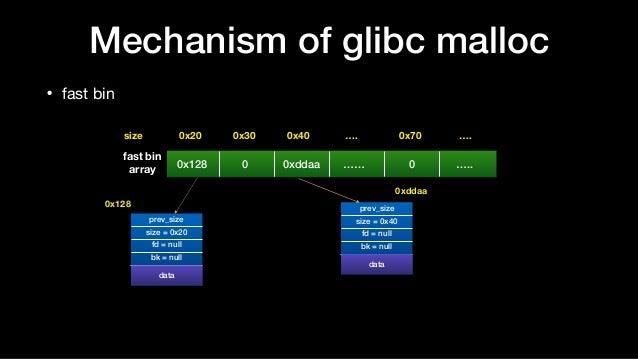 • fast bin Mechanism of glibc malloc 0x128 0 0xddaa …… 0 ….. 0x20size 0x30 0x40 …. 0x70 …. prev_size size = 0x20 fd = null...