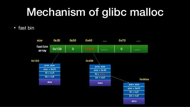 Mechanism of glibc malloc • fast bin 0x20size 0x30 0x40 …. 0x70 …. prev_size size = 0x20 fd = null bk = null data data pre...