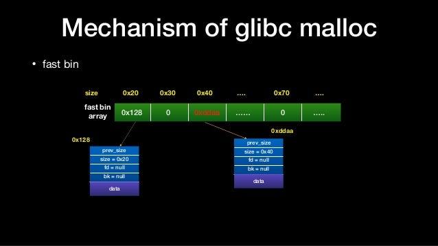• fast bin Mechanism of glibc malloc 0x20size 0x30 0x40 …. 0x70 …. prev_size size = 0x20 fd = null bk = null data data pre...