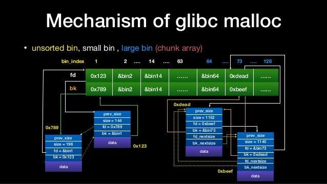 Mechanism of glibc malloc • unsorted bin, small bin , large bin (chunk array) 0x123 &bin2 &bin14 …… &bin64 0xdead …… 1bin_...